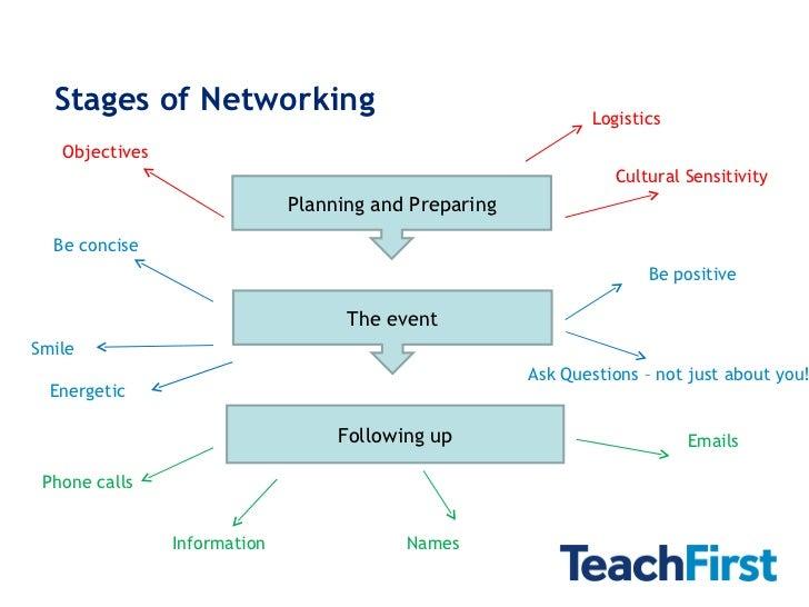 Networking Skills - Teach First