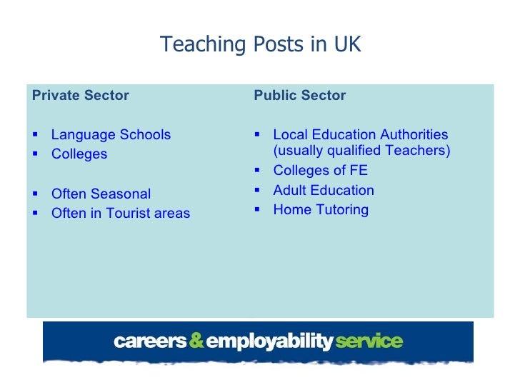 Teaching Posts in UK <ul><li>Private Sector </li></ul><ul><li>Language Schools </li></ul><ul><li>Colleges </li></ul><ul><l...