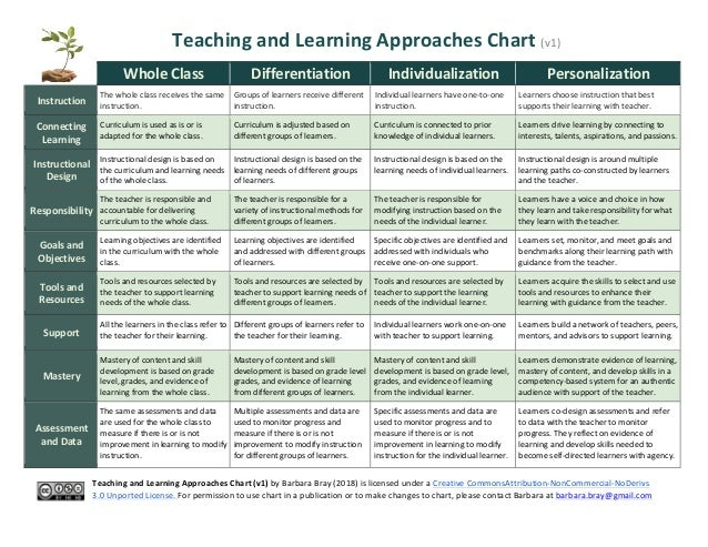 Teaching	   and	   Learning	   Approaches	   Chart	   (v1)	   	    	    	    Whole	   Class	    Differentiation	    Indivi...