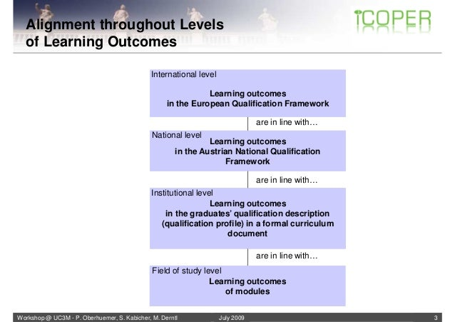 Teaching/Learning Methods and Learning Outcomes - Workshop