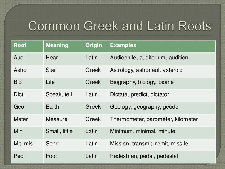 Teaching alphabetics and fluency in reading – Greek and Latin Roots Worksheet