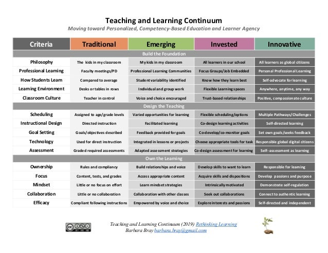 Teaching and Learning Continuum Moving toward Personalized, Competency-Based Education and Learner Agency Criteria Traditi...