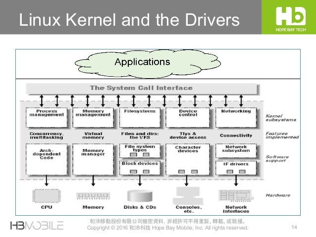 14 和沛移動股份有限公司機密資料,非經許可不得重製、轉載、或散播。 Copyright © 2016 和沛科技 Hope Bay Mobile, Inc. All rights reserved. Linux Kernel and the D...