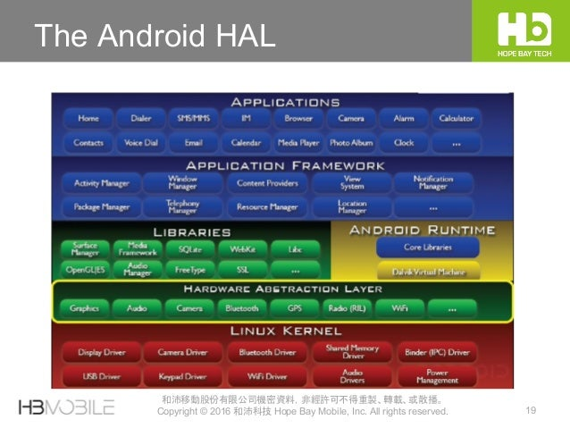 19 和沛移動股份有限公司機密資料,非經許可不得重製、轉載、或散播。 Copyright © 2016 和沛科技 Hope Bay Mobile, Inc. All rights reserved. The Android HAL
