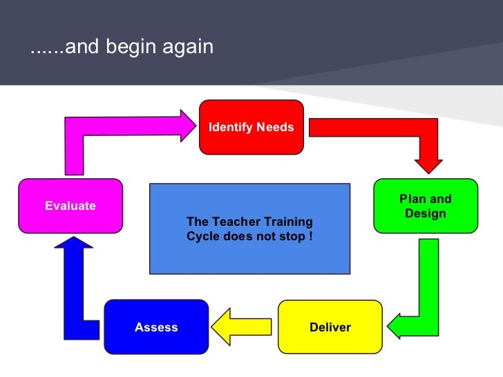 teaching training cycle with reference Gibbs' suggestions are often cited as gibbs' reflective cycle or in implementing a process of reflective practice teachers will the references used may be.
