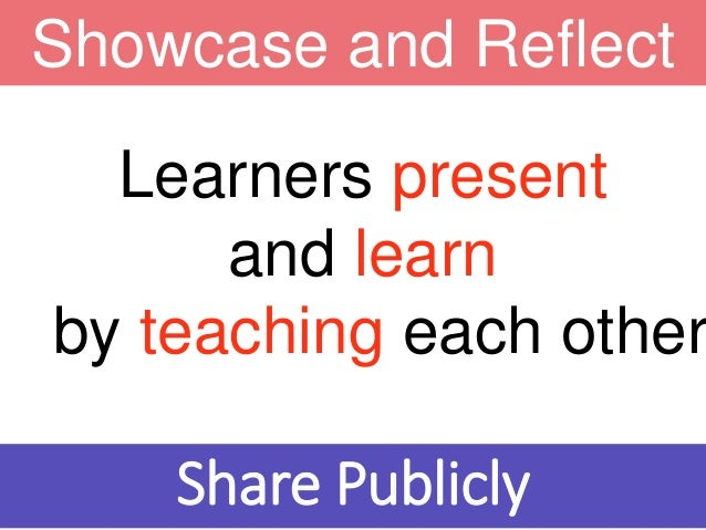 Learners present and learn by teaching each other Showcase and Reflect Share Publicly