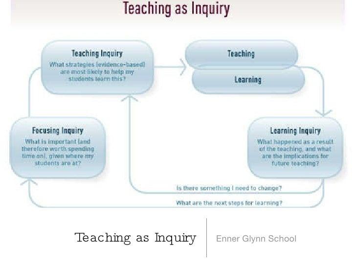 Teaching as Inquiry <ul><li>Enner Glynn School </li></ul>
