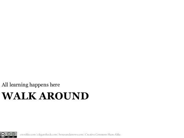 All learning happens here  WALK AROUND  @cwodtke |  cwodtke.com | eleganthack.com | boxesandarrows.com | Creative Commons ...