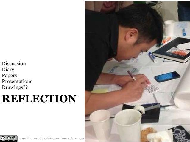 Discussion Diary Papers Presentations Drawings??  REFLECTION  @cwodtke    cwodtke.com   eleganthack.com   boxesandarrows.c...