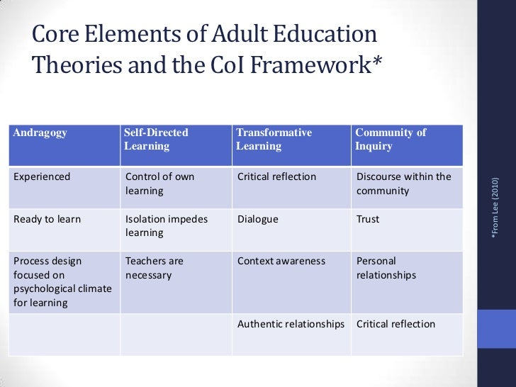 Adult learning theories: the self-directed of learning essay