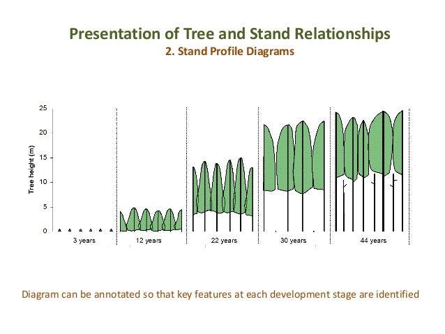 Umweltmonitoring mit natürlichen Indikatoren: Pflanzen — Boden —