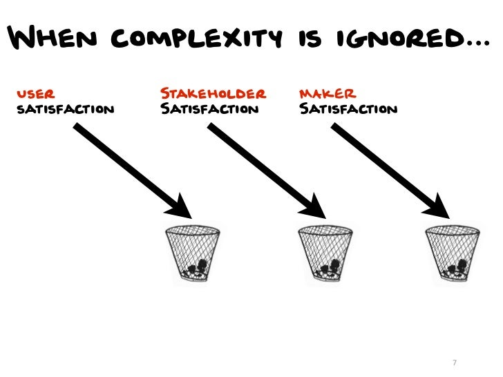 When complexity is ignored...User           Stakeholder    MAKERsatisfaction   Satisfaction   Satisfaction                ...