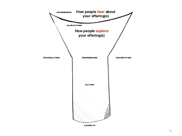 How people hear about   your offering(s)How people explore  your offering(s)                        12