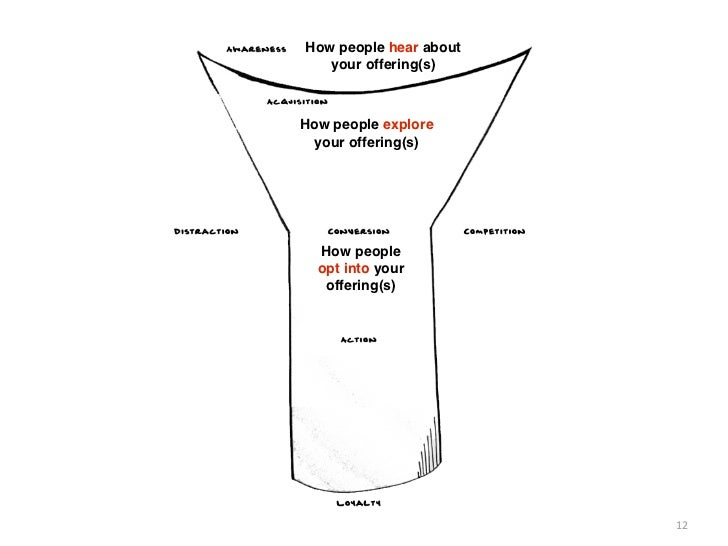 How people hear about   your offering(s)How people explore  your offering(s)  How people  opt into your   offering(s)     ...