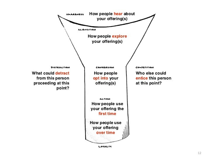 How people hear about                        your offering(s)                     How people explore                      ...