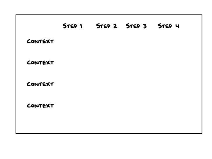 Step 1   Step 2   Step 3   Step 4ContextContextContextContext