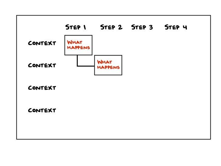 Step 1    Step 2    Step 3   Step 4Context   What          happens                    WhatContext             happensConte...