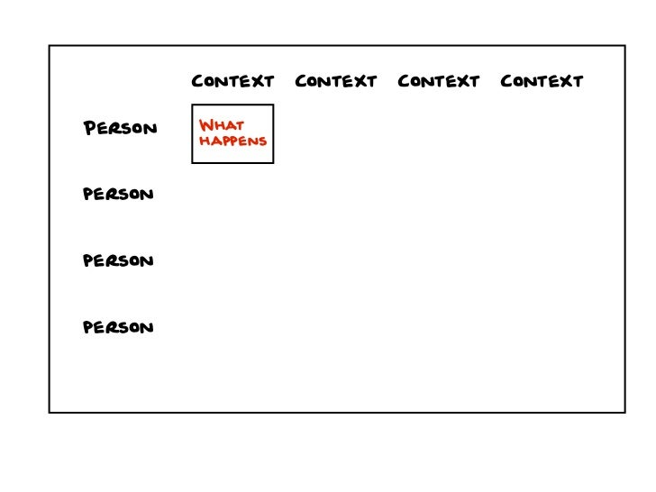 Context   Context   Context   ContextPerson   What         happenspersonpersonperson