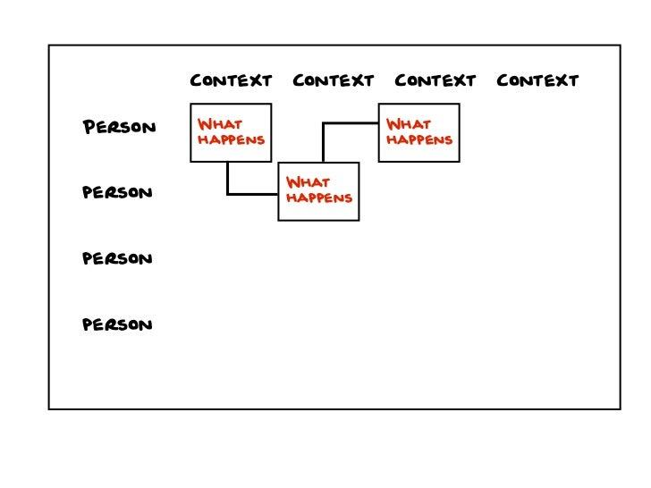 Context   Context   Context   ContextPerson   What                What         happens             happens                ...