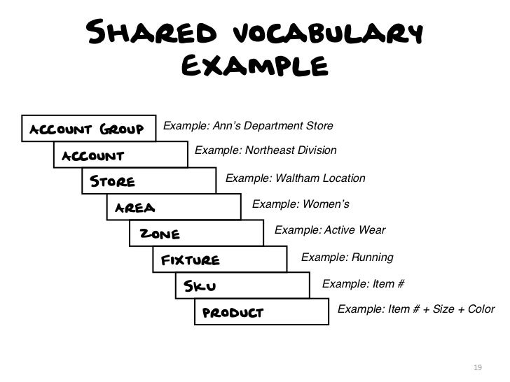 Shared Vocabulary          ExampleAccount Group   Example: Ann's Department Store                     Example: Northeast D...