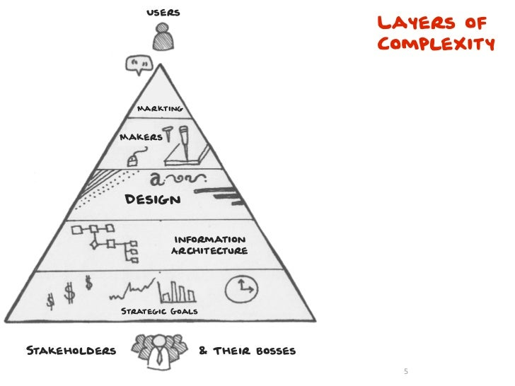 Users                                                  Layers of                                                  Complexi...
