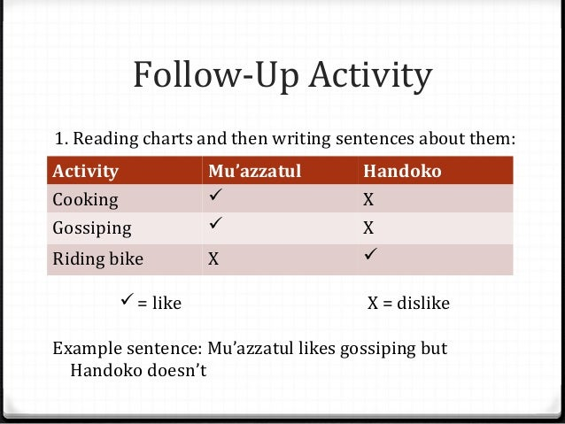 Follow-Up Activity 1. Reading charts and then writing sentences about them: Activity  Handoko  Cooking Gossiping  Mu'azzat...