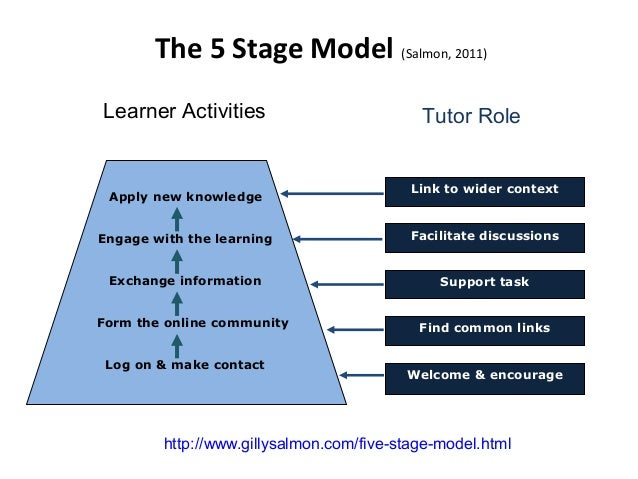 The 5 Stage Model (Salmon, 2011) Log on & make contact Form the online community Exchange information Engage with the lear...