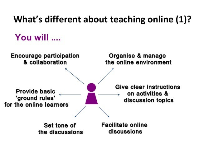 What's different about teaching online (1)? Encourage participationEncourage participation & collaboration& collaboration ...