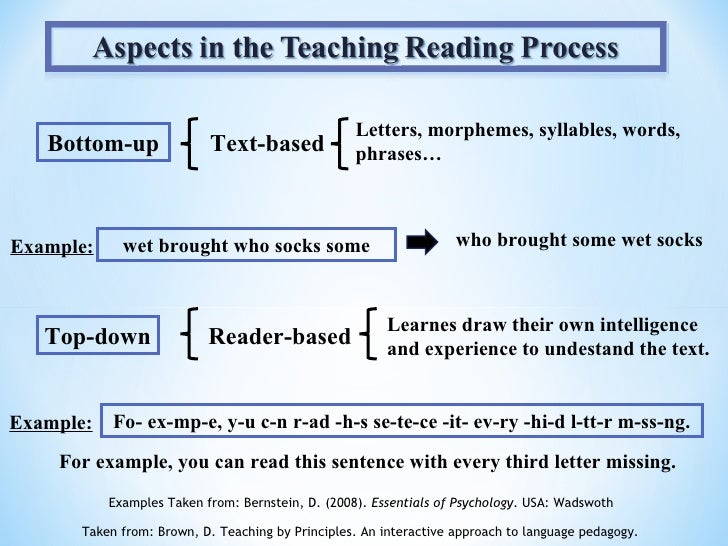 text based approach to teaching writing as a process