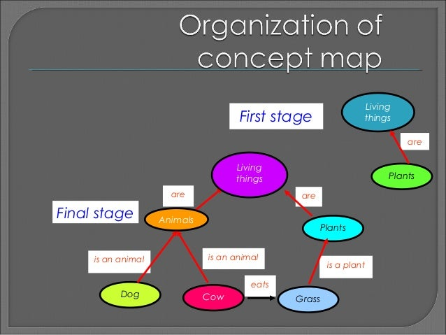 Teaching Science Using Concept Maps