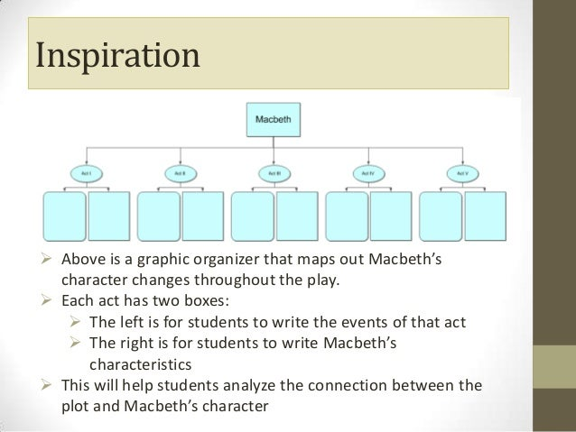 An evaluation of macbeths character and status in the play macbeth