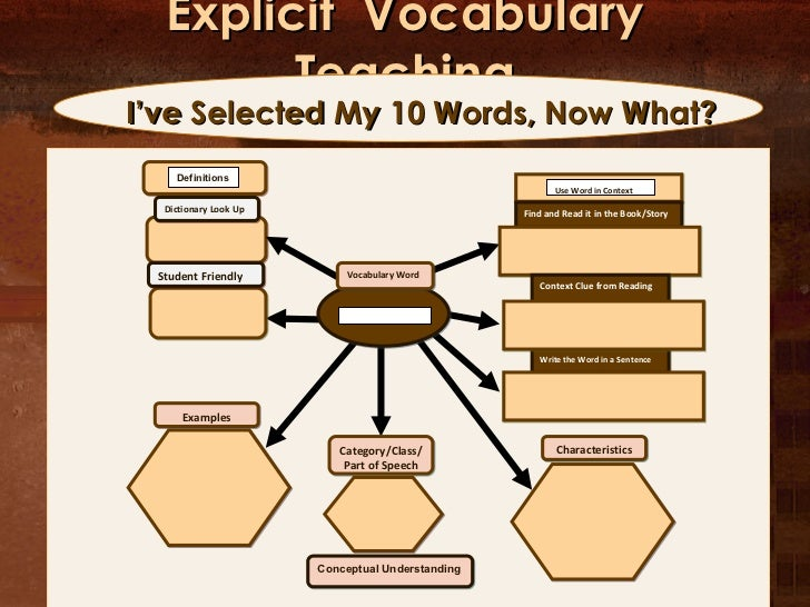Explicit  Vocabulary Teaching I've Selected My 10 Words, Now What? Definitions Dictionary Look Up Student Friendly Vocabul...