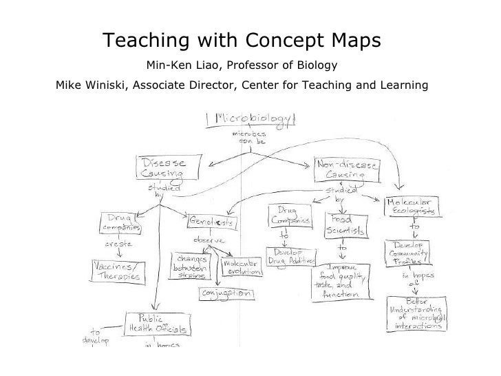Teaching with Concept Maps Min-Ken Liao, Professor of Biology Mike Winiski, Associate Director, Center for Teaching and Le...