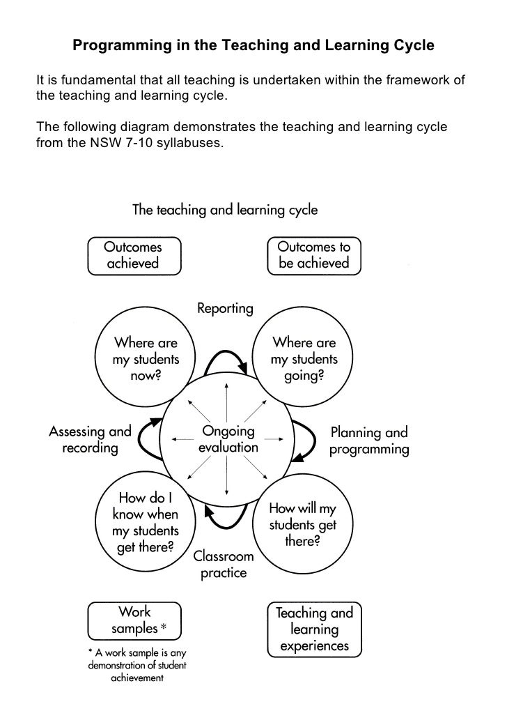 Programming in the Teaching and Learning Cycle  It is fundamental that all teaching is undertaken within the framework of ...
