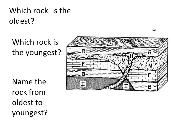 sedimentary rock  teach