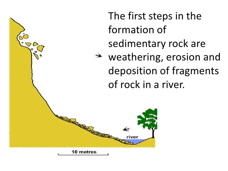 SEDIMENTARY ROCK (teach)