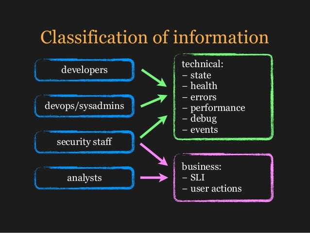 Classification of information technical: − state − health − errors −performance − debug − events business: − SLI ...