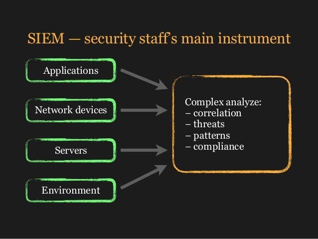 SIEM — security staff's main instrument Complex analyze: − correlation − threats − patterns − compliance Applications ...