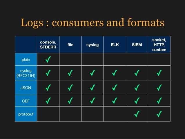 Logs : consumers and formats console, STDERR file syslog ELK SIEM socket, HTTP, custom plain ✓ syslog (RFC3164) ✓ ✓ ✓ ✓ ✓ ✓...
