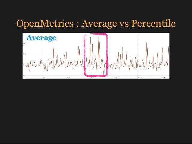 OpenMetrics : Average vs Percentile Average