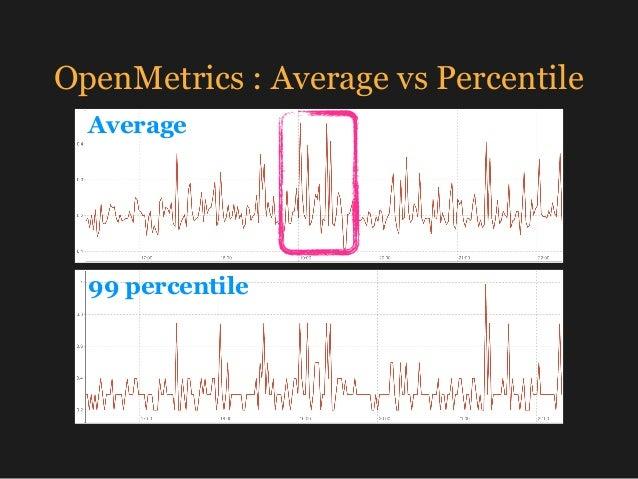 OpenMetrics : Average vs Percentile Average 99 percentile