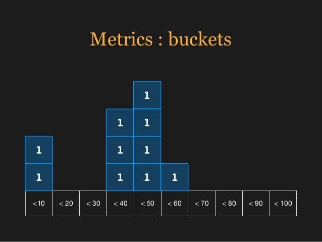 Metrics : buckets <10 < 20 < 30 < 40 < 50 < 60 < 70 < 80 < 90 < 100 1 1 1 1 1 1 1 1 1 1