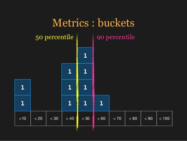 Metrics : buckets <10 < 20 < 30 < 40 < 50 < 60 < 70 < 80 < 90 < 100 1 1 1 1 1 1 1 1 1 1 90 percentile50 percentile