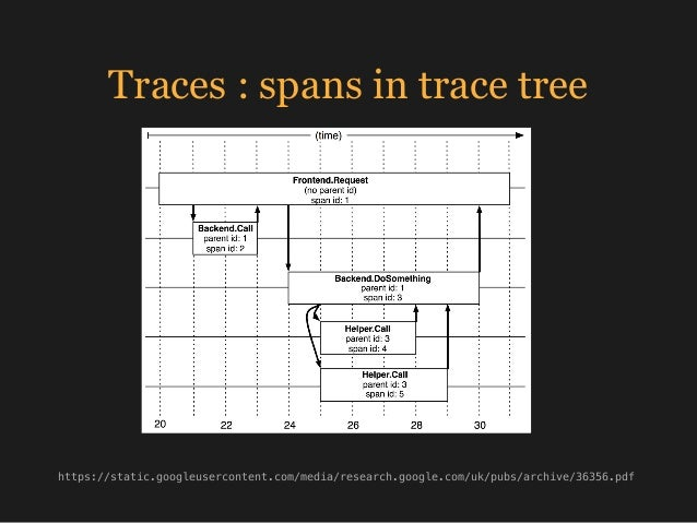 Traces : spans in trace tree https://static.googleusercontent.com/media/research.google.com/uk/pubs/archive/36356.pdf