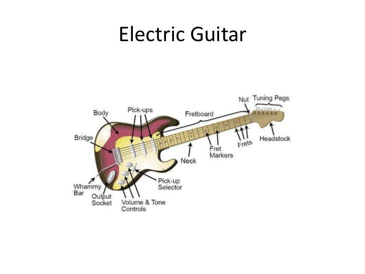 Teach yourself guitar - Parts of Guitar