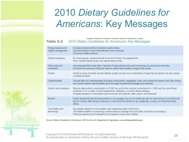 2010 Dietary Guidelines ...