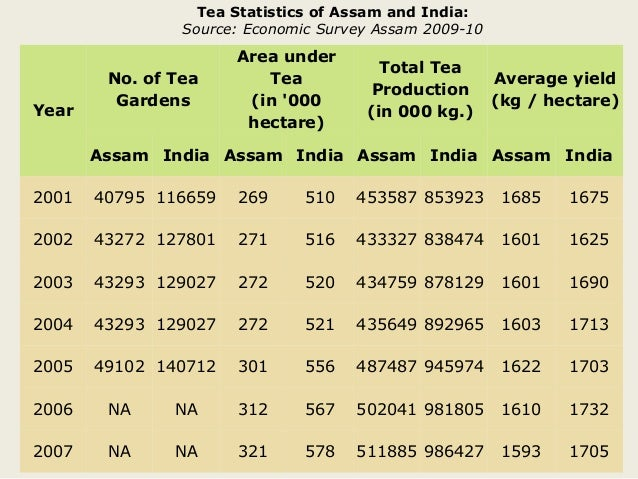 importance of tea industry in indian economy