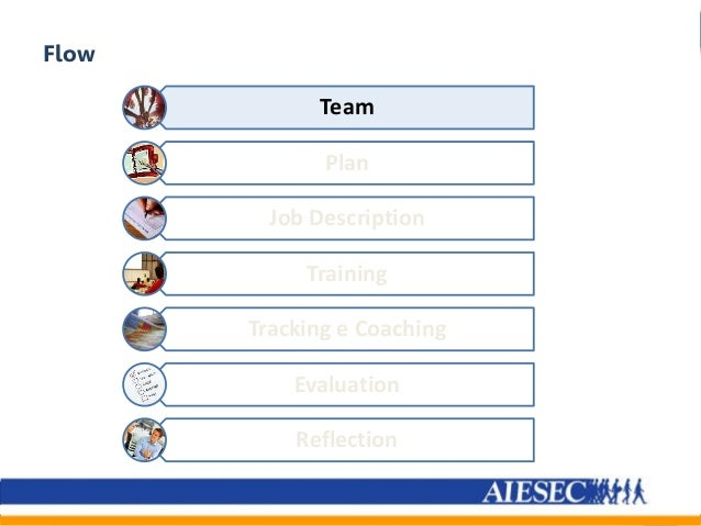 Team Plan Job Description Training Tracking e Coaching Evaluation Reflection Flow