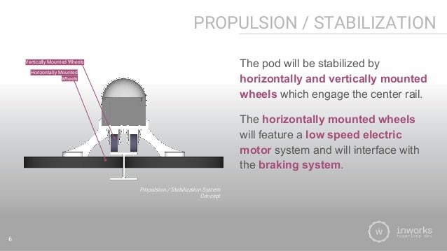 Team Inworks Hyperloop Pod Preliminary Design