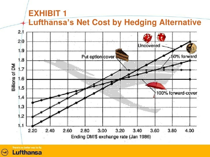 Lufthansa: To Hedge or Not to Hedge… HBS Case Analysis
